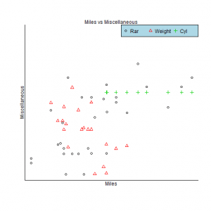 Customize a scatterplot exercises