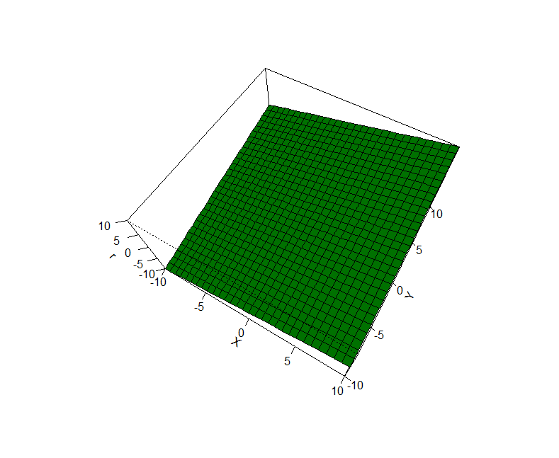 plot of chunk plot exercises