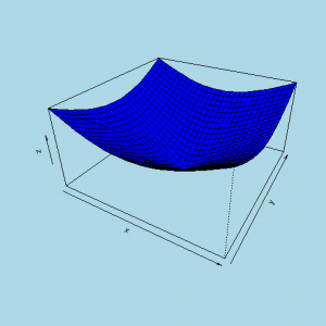 3D plotting exercises