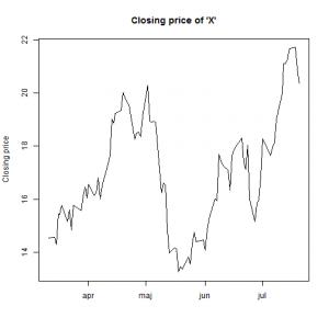Stock Prices Analysis part 3 – Exercises