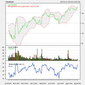 股票行权的基础与技术分析