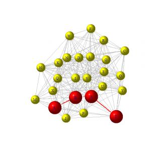 Network Analysis Part 2 Exercises