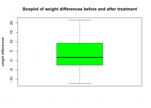 paired-t-test-boxplot
