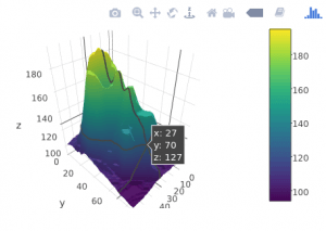 Plotly : Advanced plots and features