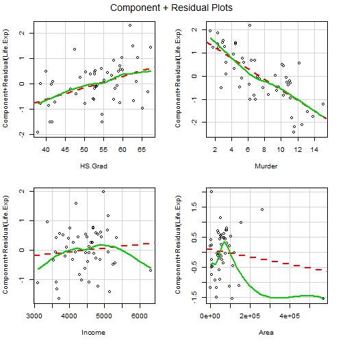 plot of chunk mlr-exercises3
