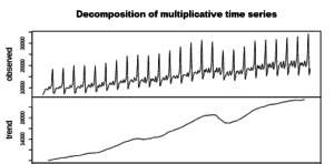 Forecasting: Time Series Exploration Exercises (Part-1)