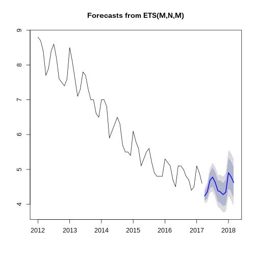 plot of chunk forecasting-part-3