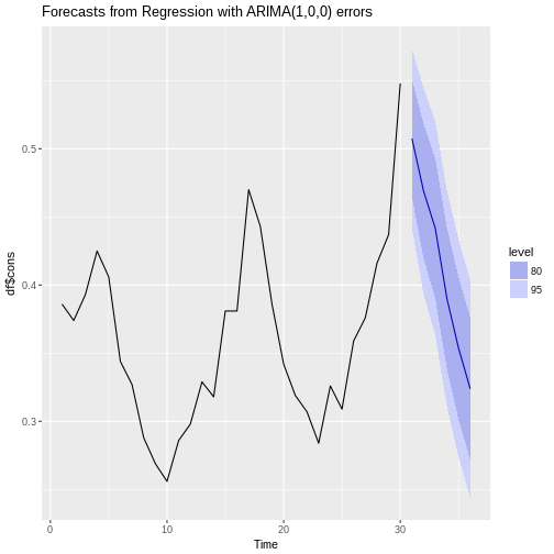 plot of chunk forecasting-part-5