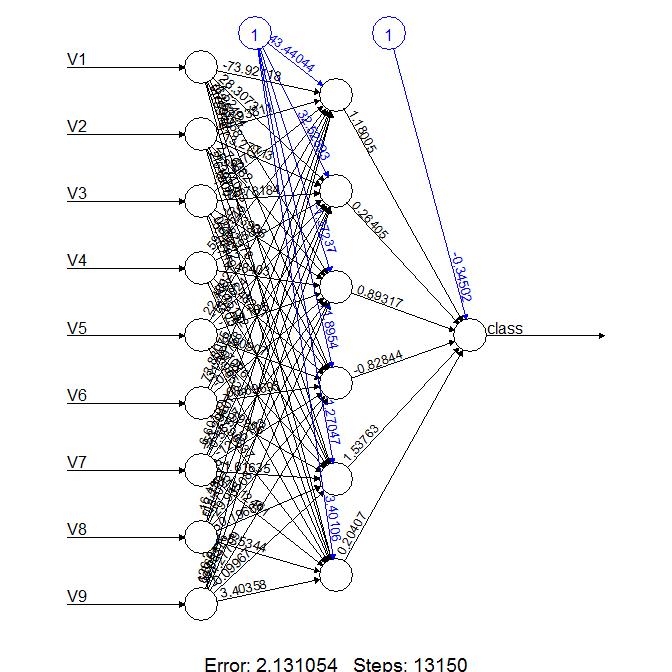 plot of neural network #7