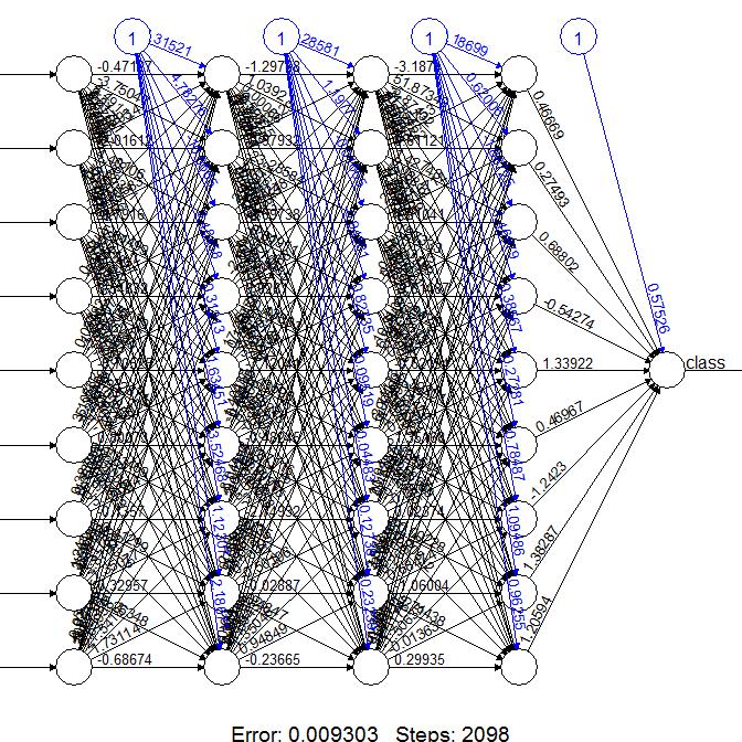 plot of neural network #9