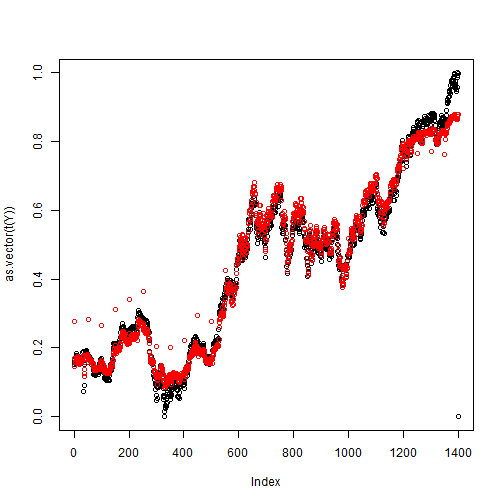 plot of chunk NN_part3
