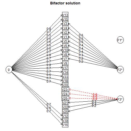 Bifactor solution