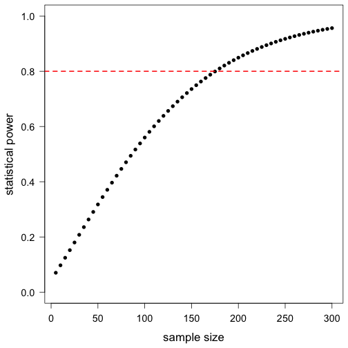 plot of chunk power_analysis_exercises_solutions