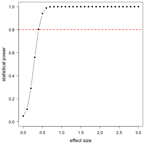plot of chunk power_analysis_exercises_solutions2