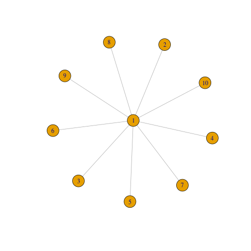 R-exercises – Graph Theory: Using iGraph Solutions (Part-1)